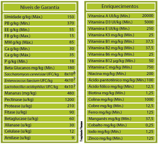 RAÇÃO POYTARA TROPICAIS FLOCOS - Pote 10 gr