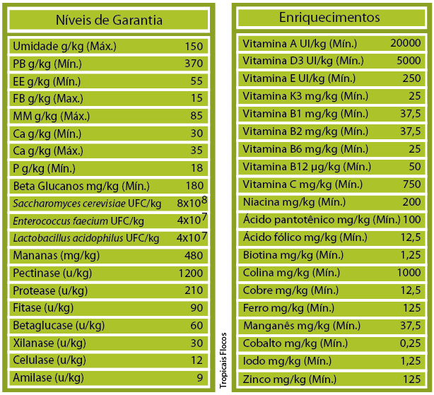 RAÇÃO POYTARA TROPICAIS FLOCOS - Pote 130 gr