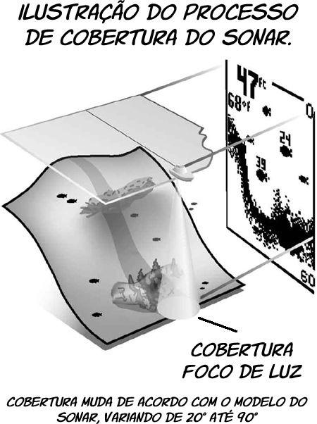 Sonar Humminbird PiranhaMAX 197CX DI  - Comprando & Pescando