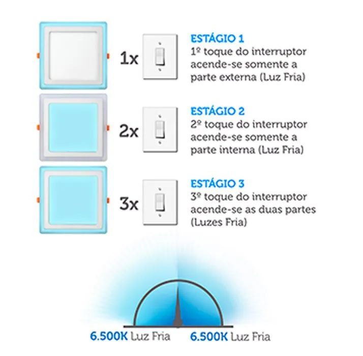 Luminária Quad. Sobrepor 3 Estagios Led 18w+6w=24w Elgin