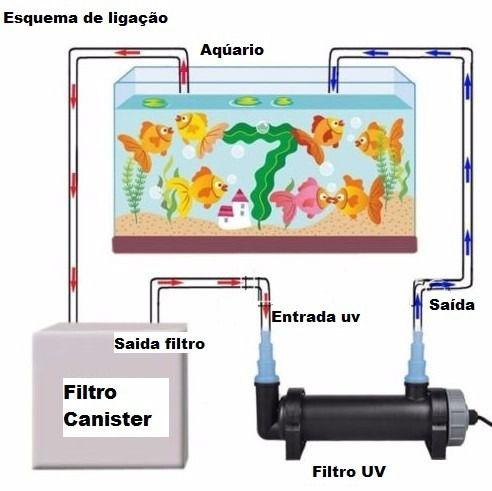 Filtro UV 60W 50mm, Filtro esterilizador UV 60W para lagos de até 15.000l