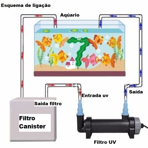 "Filtro UV 9W 1"", Filtro esterilizador UV 9W para lagos de até 2.000l"