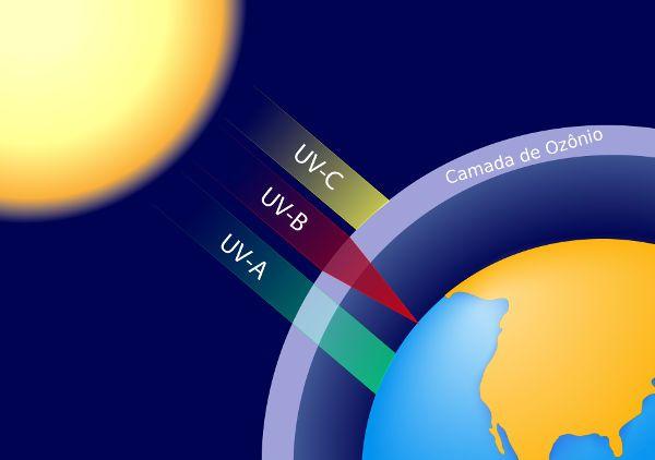 Lâmpada Ultravitalux 300W  Comprimento de onda UVA entre 315/400 nm:13.6 W  UVB entre 280/315 nm:3.0 W