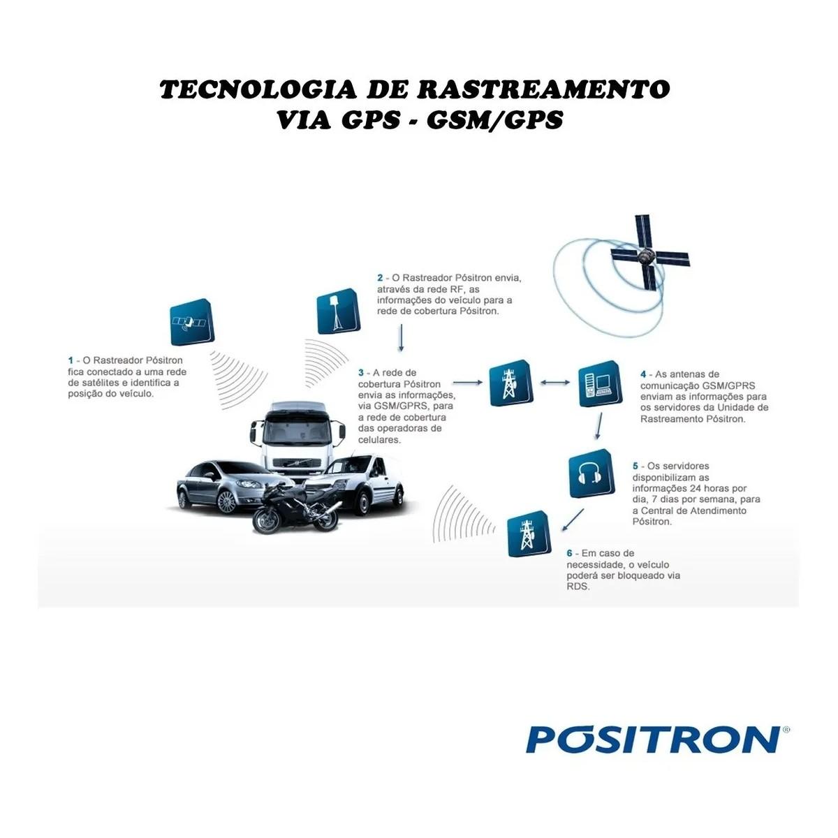 Rastreador Gps Veicular por Satélite Tempo Real para Moto Carro Caminhão Ônibus e Maquinas Agriculas Positron
