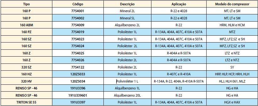 Óleo Polyolester Lubrificante Danfoss 160SZ Lata 01 Litro / 7754023