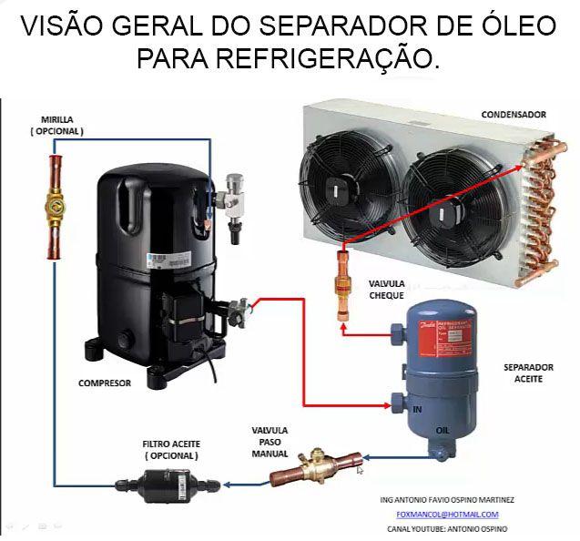 """Separador de Óleo Flange Superior e Hermético 7/8"""" EOS-SO-55877"""