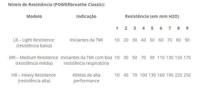 Exercitador e Incentivador Respiratório PowerBreath Classic Medic - Resistência Leve