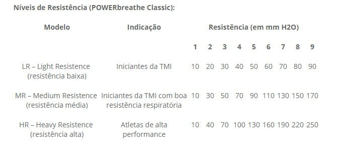 Exercitador e Incentivador Respiratório PowerBreath Classic - Resistência Média (MR)