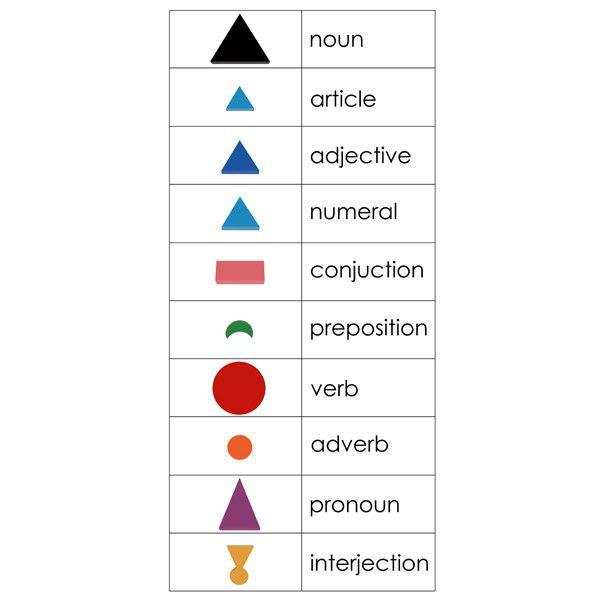 Símbolos de Gramática de Madeira em 3D com 10 Bandejas