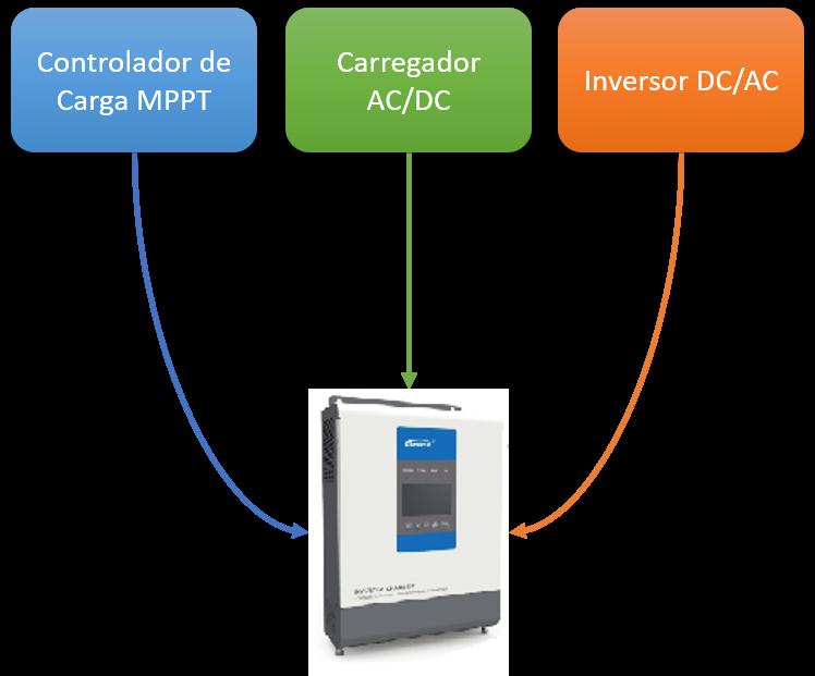 Inversor Híbrido Epever Upower 3000W / 60A MPPT / 48Vcc / 220Vca