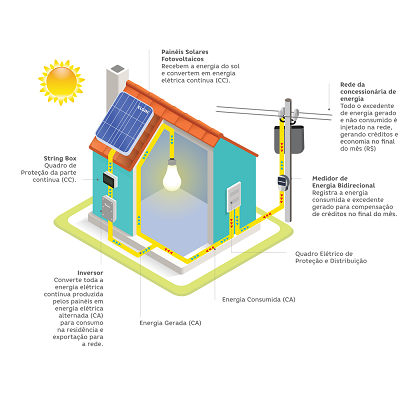 Kit Gerador Solar Fotovoltaico Inversor 1,6kW com Projeto Incluso