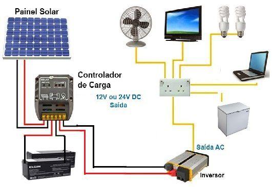 Kit Gerador Solar com Painel de  320w  com Inversor 12V/220V e cabos