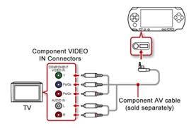 Cabo Video Componente 1080i Sony Original Psp 2000 e 3000