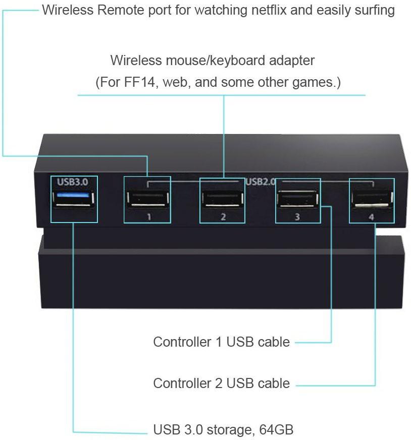 Hub USB 5 Portas Playstation 4 Fat PS4 Carregador Preto