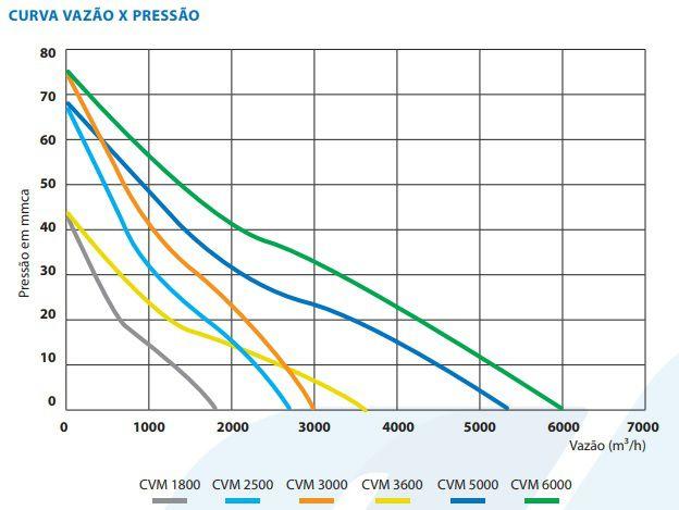 Caixa de Ventilação p/forro CVM1800  - Nova Exaustores