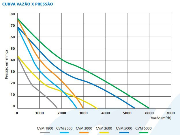 Caixa de Ventilação p/forro CVM2500  - Nova Exaustores