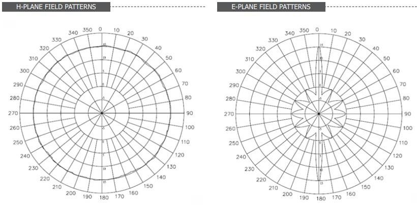 ANT-15 - Antena Externa Omnidirecional Com Ganho De 15Dbi, 2.4Ghz