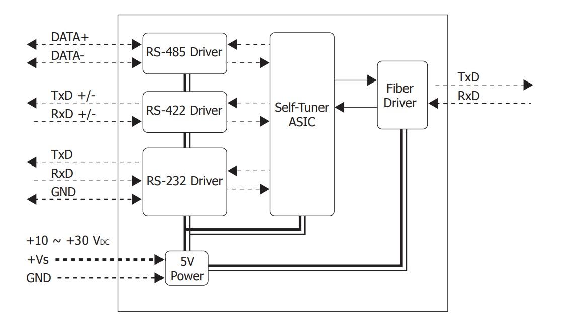 LR-2541 - Módulo Conversor RS-232/422/485 para Fibra Ótica Multimodo, Conector ST, 2km