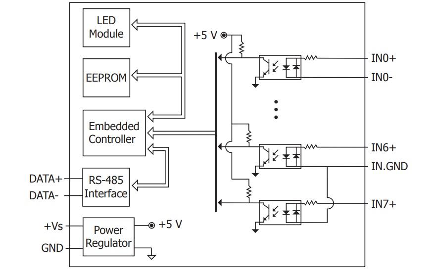 LR-7052 - Módulo RS-485 DCON, Entradas Digital Isolada