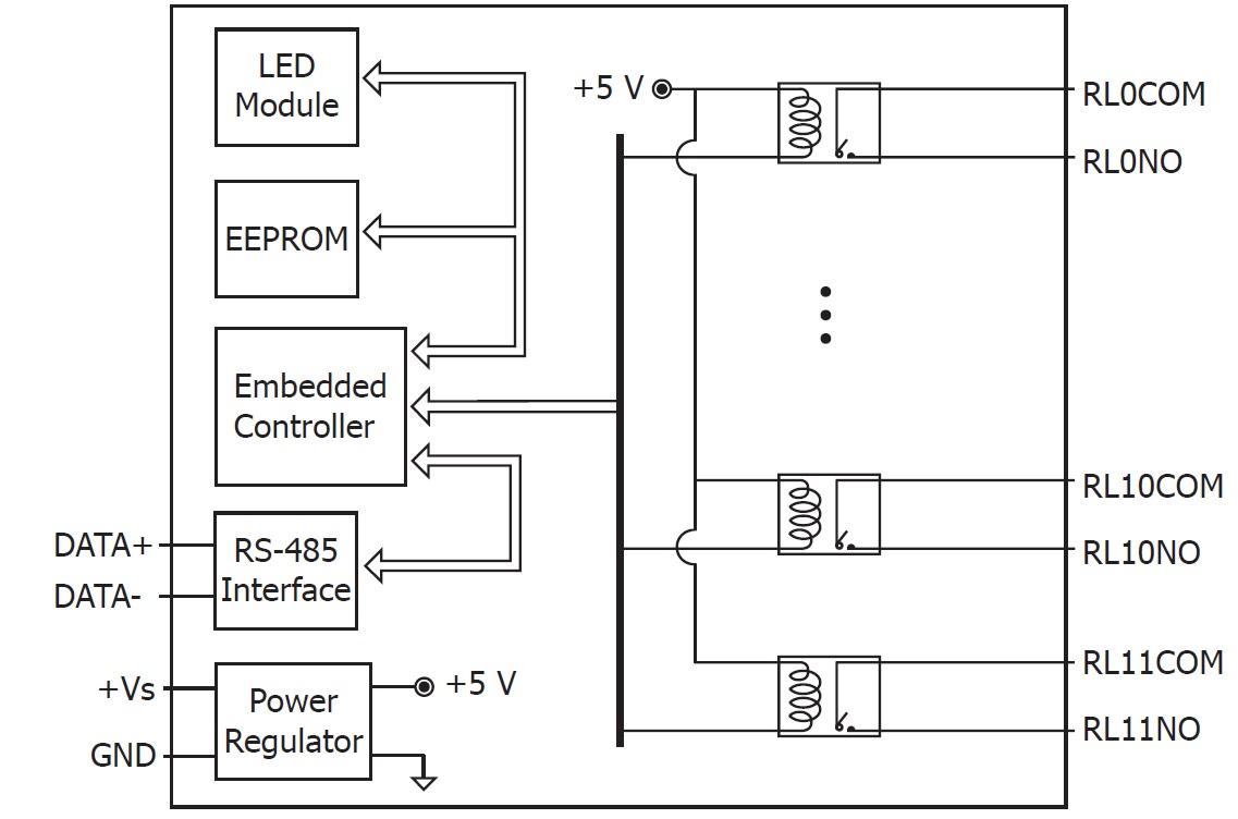 LR-7061D - Módulo RS-485 DCON, Saída a Relé, Isolada, Indicação por LEDs