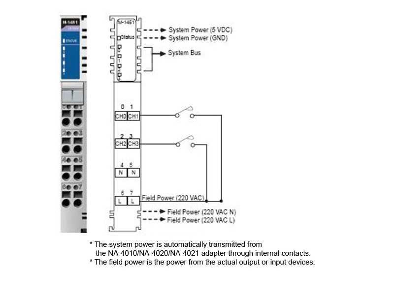 M-1451 - Módulo Com 4 Entradas Digital, Faixa 170~264 Vac, Para Série Modular Remota