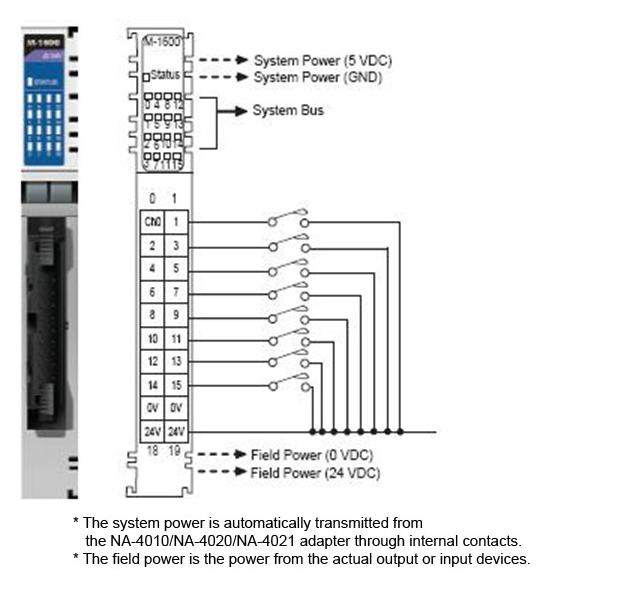 M-1600 - Módulo Com 16 Entradas Digital, Sink, Faixa 11~28.8 Vdc, Para SérieModular Remota