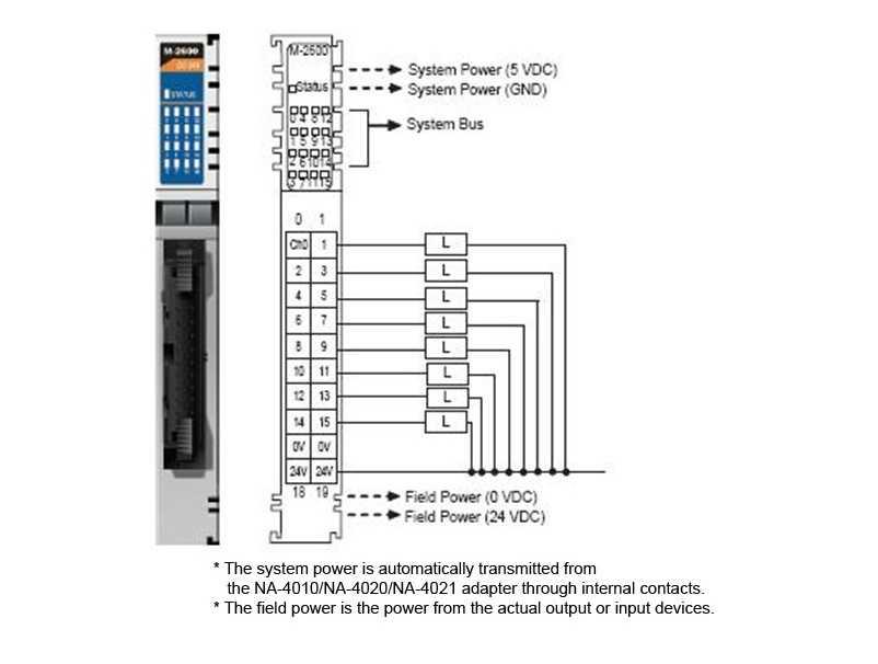 M-2600 - Módulo Com 16 Saídas Digital, Sink, Faixa 11~28.8 Vdc, Para SérieModular Remota