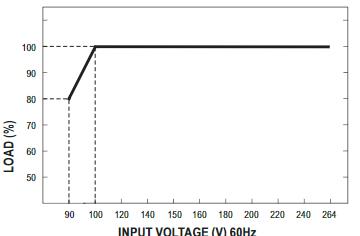 RSP-150 - Fonte de Alimentação Chaveada 150Watts, Função PFC