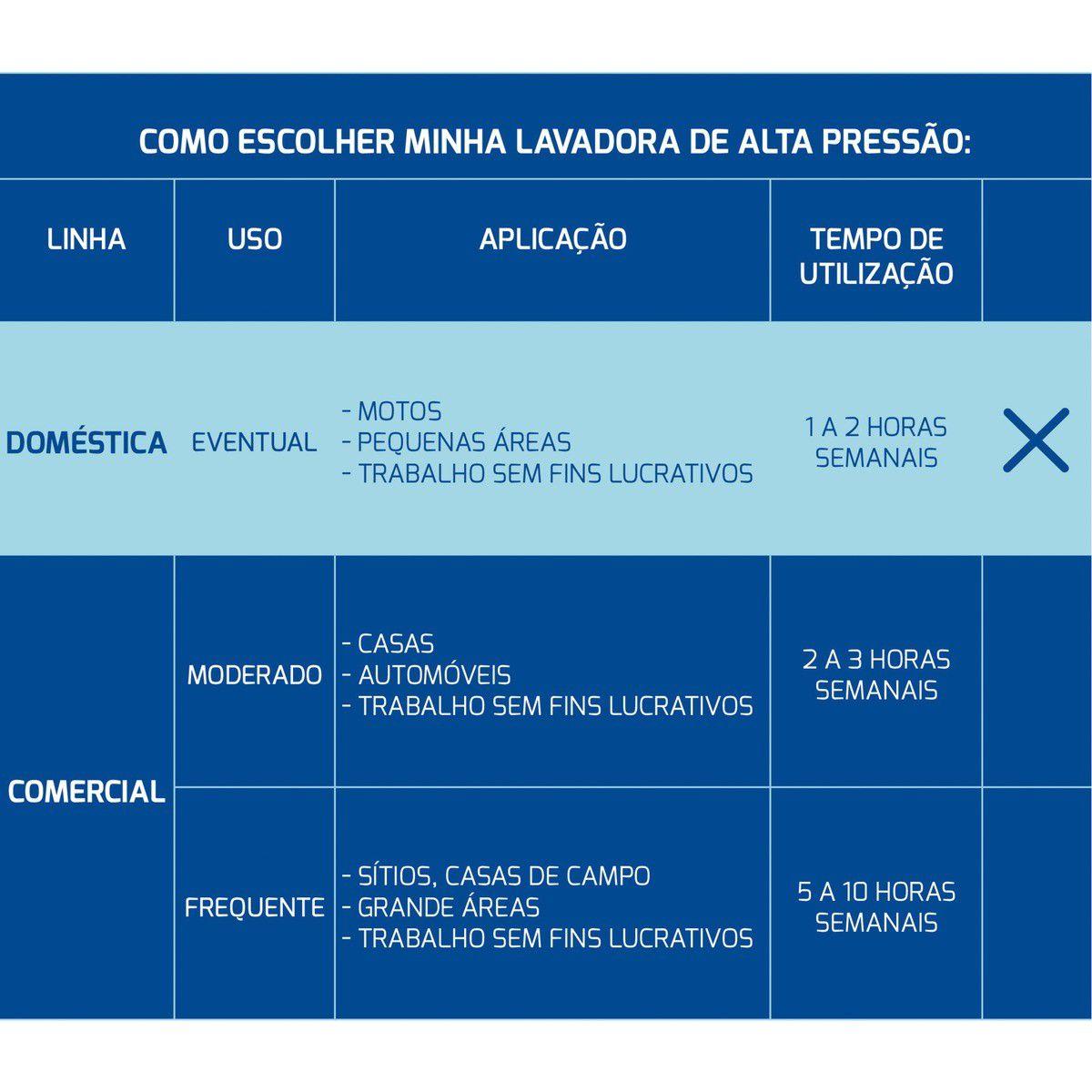 LAVADORA ALTA PRESSÃO 1400W/1600PSI - 220V - Tramontina