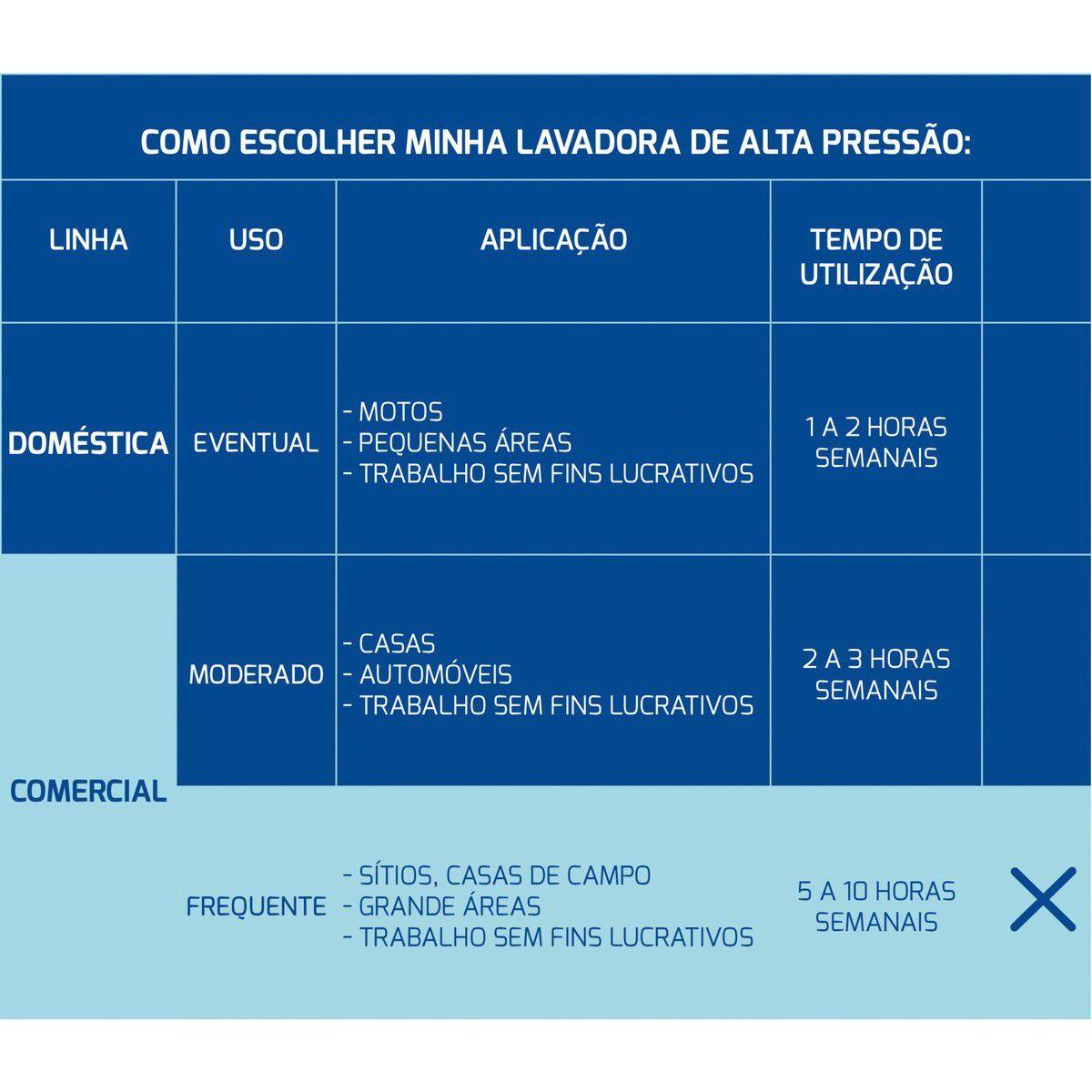 LAVADORA DE ALTA PRESSÃO 2100W 2100Psi Tramontina