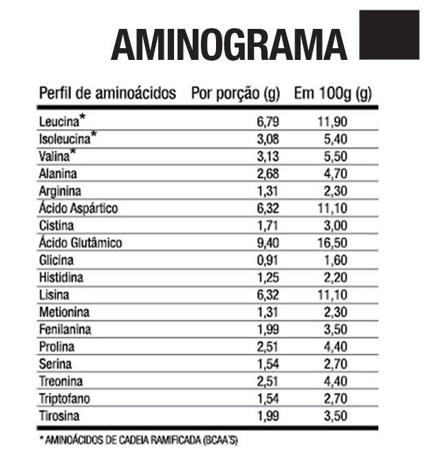 Whey Protein 100% Concentrado Chocolate 900g FTW