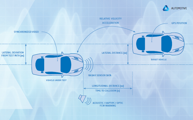 ADAS – ADVANCED DRIVER ASSISTANCE SYSTEMS