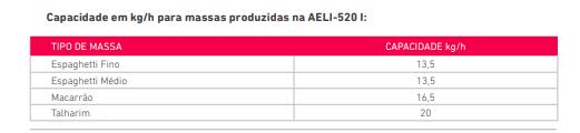Amassadeira Semi Rápida Conjugada AELI-520 Bivolt Braesi