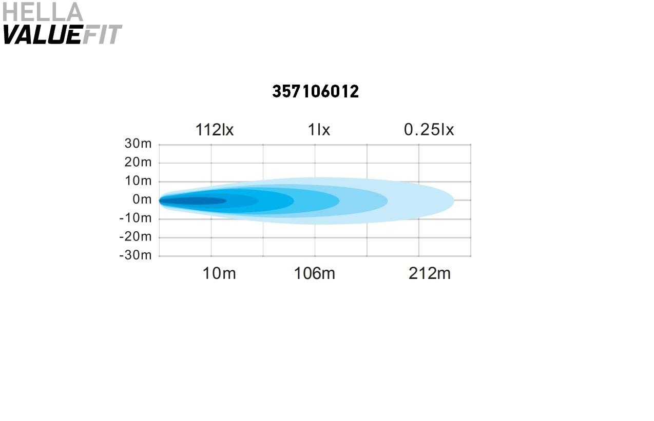 FAROL MILHA AUXILIAR LED LONGO ALCANCE QUADRADO 2.0 VALUEFIT 4SQ 2000 LUMENS 12V 24V BIVOLT ORIGINAL HELLA