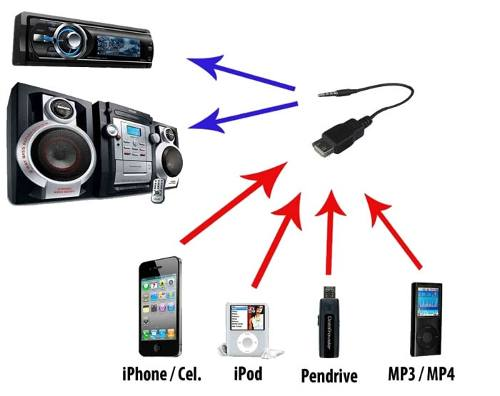 Cabo de audio P2 X USB Femea para Pendrive em Auto-radio Cdplayer Mp3 Ipod
