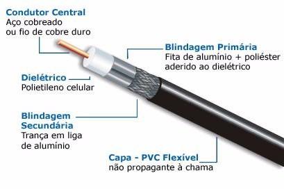 Cabo Coaxial Rg11 75 Ohms 90% De Malha (conectores variados)