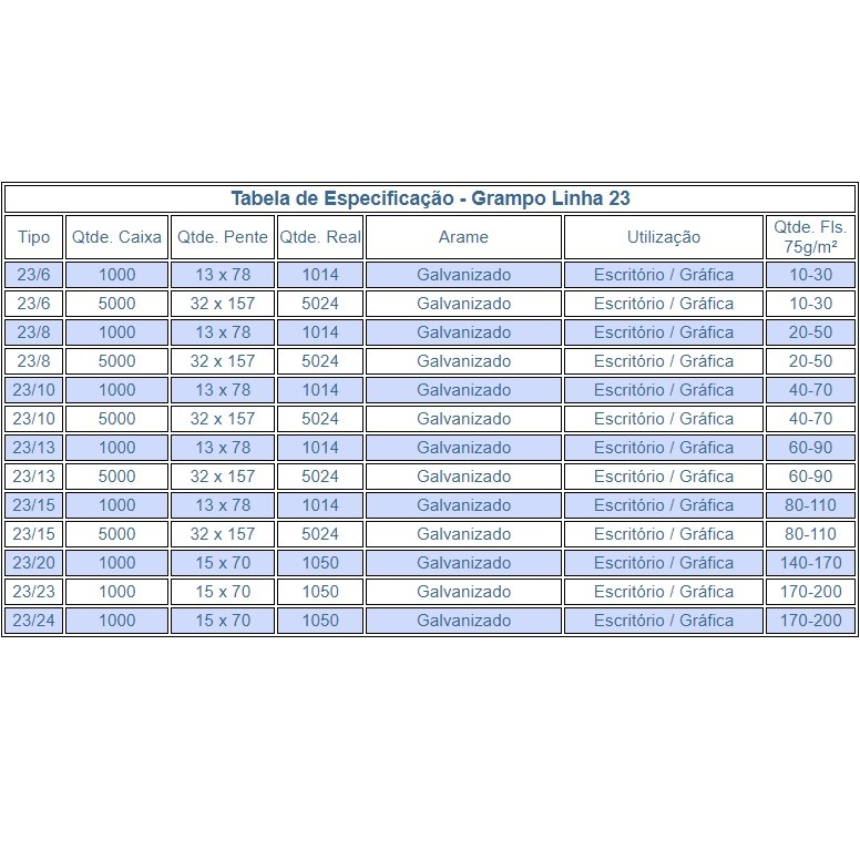 Grampo 9/20 - 23/20 Galvanizado 1000 unidades Acc