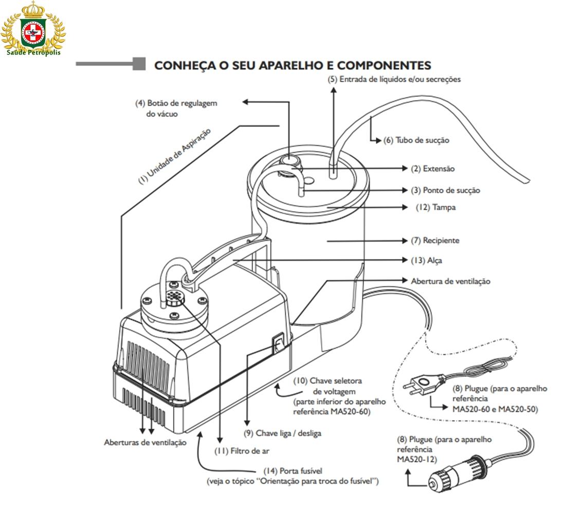 ASPIRADOR DE SECREÇÃO LIQUIDOS CIRÚRGICOS ASPIRAMAX - 110/220V