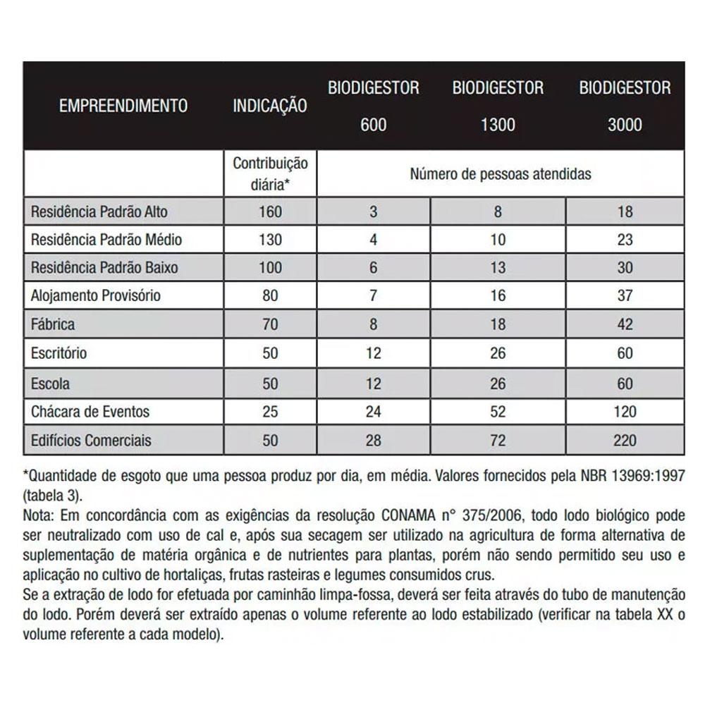 Fossa Séptica - Biodigestor Acqualimp 1300 Litros