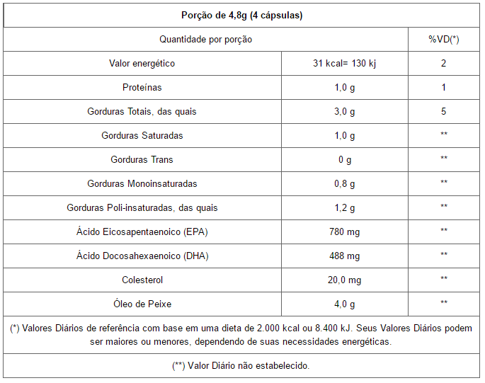 Kit 3 Ômega 3 Óleo de Peixe - 120 Cápsulas 1200mg Unilife