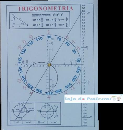 Painel Trigonométrico