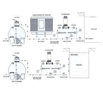 Dosador automático de cloro em pastilhas Nautilus - Clorador