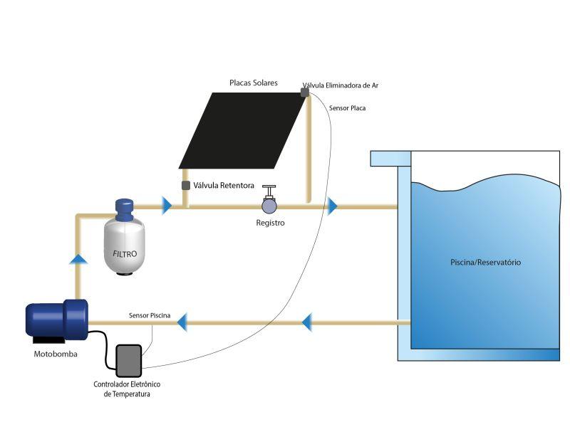 Kit Aquecedor Solar Piscina 18m² TekSol, Controlador 220V
