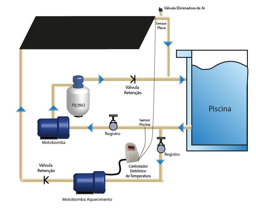 Kit Aquecedor Solar Piscina até 28m² e/ou até 38 mil litros TekSol, Controlador Bivolt
