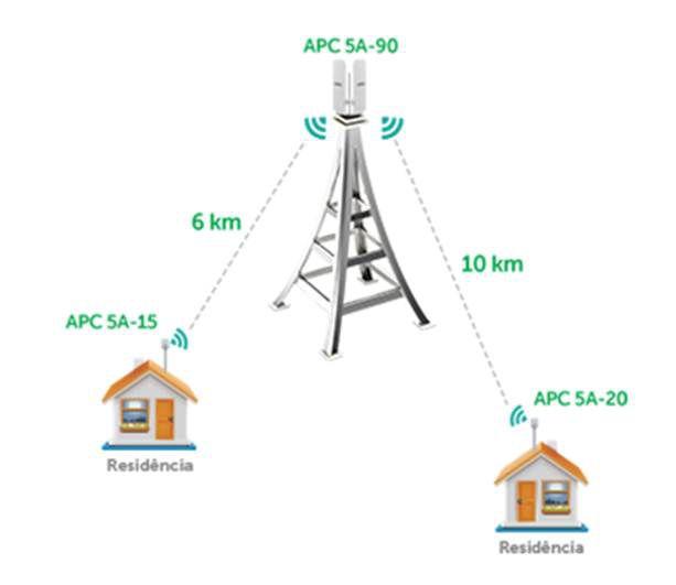 Ap Outdoor Wireless Cpe 300mbps Intelbras Mimo 5.0ghz 15dbi 2x2 Apc 5a-15 - 4750039