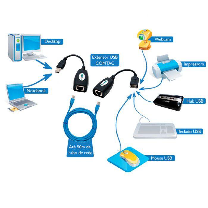 Cabo Extensor Usb x Cabo Ethernet Comtac - 9312