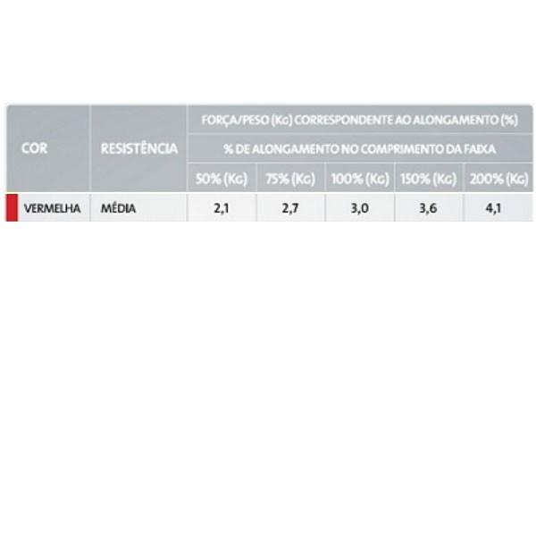 Faixa Elástica Para Exercícios Resistência Média Vermelha 1,5 M Mercur