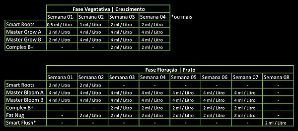 Complex B+ Complexo Vitamínico Smart Grow