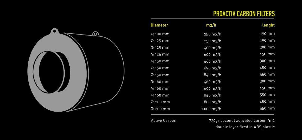 Filtro + Exaustor 100mm