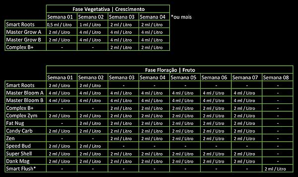 KIT COMPLETO Smart Grow 250ML CADA